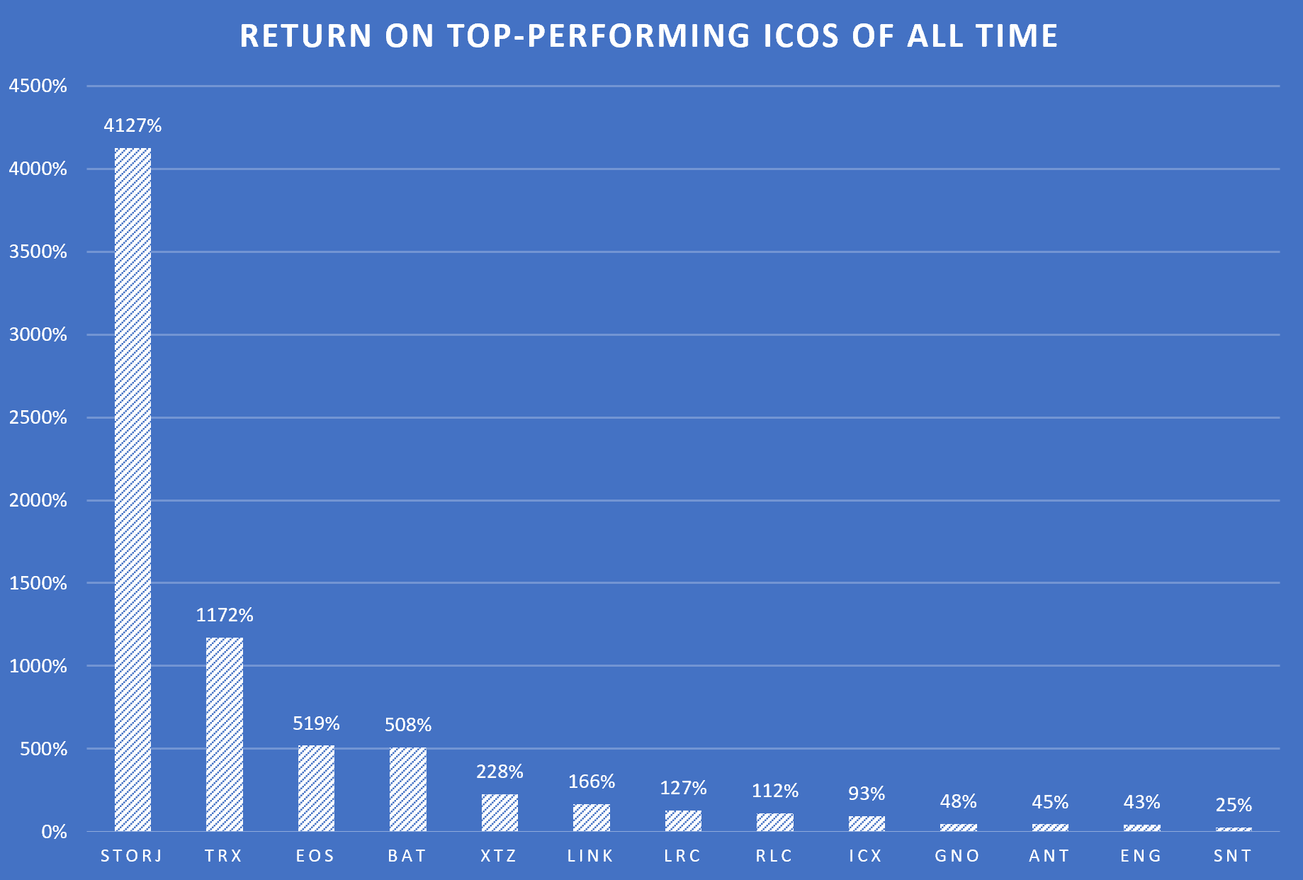 Top-returning ICOs of all time